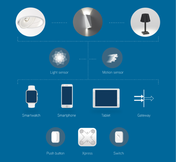 Introduction To Connected Light